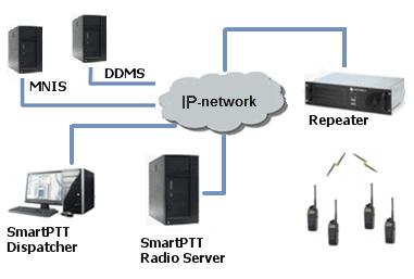NAI network configuration uses this protocol for voice, data and monitoring data transmission.