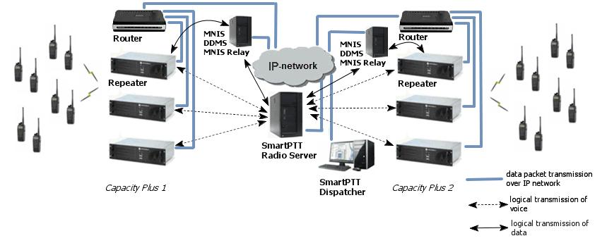 Remote Sock et is used when you want to connect more than one network such as Capacity Plus or Linked Capacity Plus to SmartPTT Radioserver.