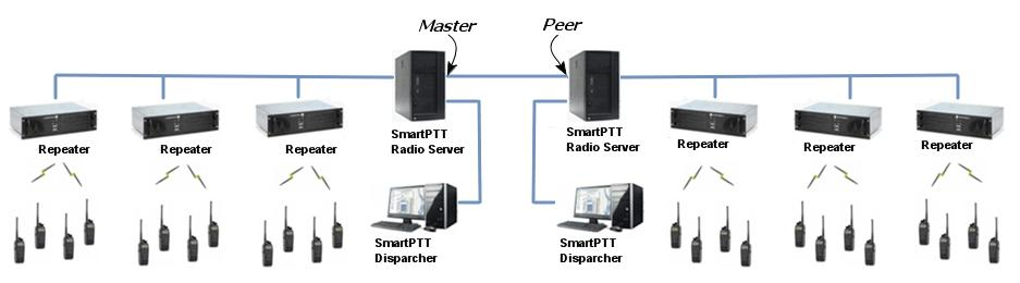 SmartPTT Radioservers SmartPTT Bridging service allows joining two radioservers into a single radio network with the help of intelligent means of patching for voice and data streams.