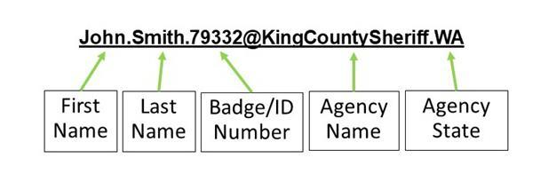 An example of the MCPTT User ID resulting from this recommendation would be: John.Smith.79332@KingCountySheriff.