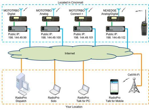 RADIOPRO DISPATCH OVERVIEW RadioPro Dispatch is a Windows based console solution for applications requiring connection to many MOTOTRBO or NEXEDGE digital talk groups or analog channels.