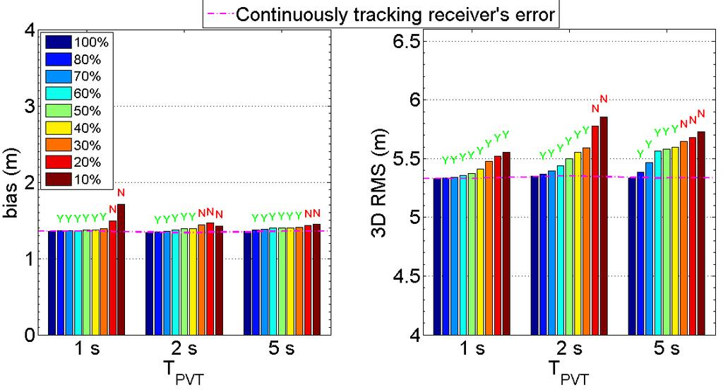 (b) (a) Figure 3-31: 3D position errors for three solution update intervals and different duty cycles in pedestrian case for a code noise bandwidth of 1.
