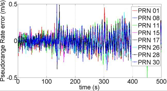 processing this IF data, the Doppler prediction error does not lead to sideband tracking. The corresponding pseudorange rate errors with 5 ms coherent integration are shown in Figure 3-33b.