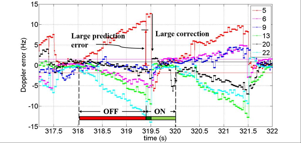 like the one shown in Figure 4-10 at 319.4 s for PRNs 5, 13 and 22, the Doppler prediction error exceeds the FLL pull-in range.