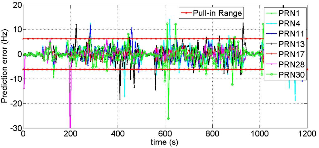 Figure 4-22: Doppler prediction errors with receiver OFF period of 2 s during indoor pedestrian use case One of the potential reasons for large Doppler prediction errors could be excessive multipath