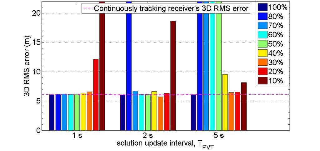 Figure 4-28: 3D RMS position error results for the three solution update intervals for indoor pedestrian use case 4.
