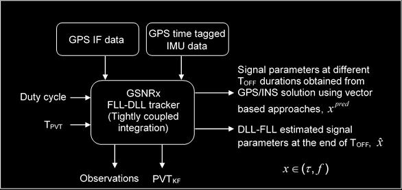 coupled integration with MEMS based INS. The receiver runs with different TPVT and duty cycle each time that corresponds to different TOFF periods.
