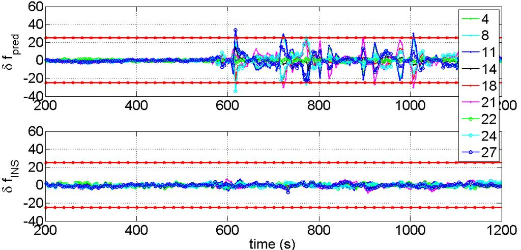 (a) FLL pull-in range (b) Figure 5-9: Time series of Doppler prediction errors at the start of receiver ON period for T OFF of 3 s; (a) without using INS and (b) using MEMS based INS A simple dynamic