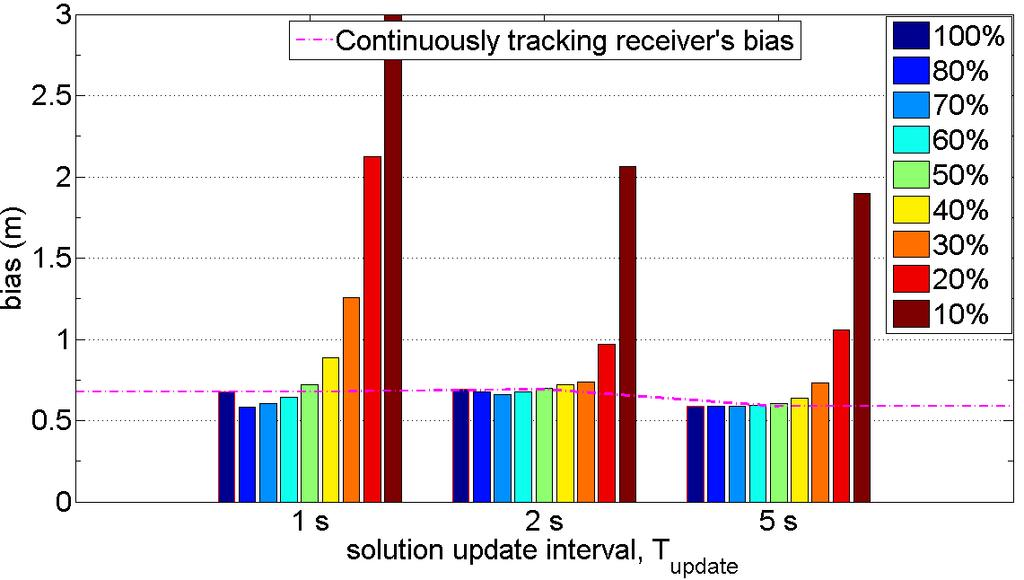 Figure 5-15: Total bias errors in pedestrian case for different duty cycles and three solution update intervals with inertial