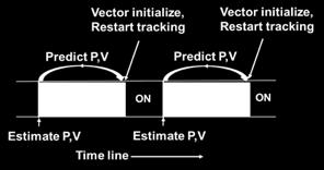 To mitigate this effect, the receiver can use vector-tracking based principles to predict and then initialize the signal parameters with the knowledge of the previous user position, clock bias, user