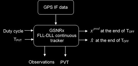 3.3.3 Receiver configurations and data Processing As mentioned in the previous section, GSNRx TM was modified to process GPS IF data in this research.