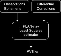 Figure 3-10: User position estimation with differential corrections, GNSS code phase observations and ephemeris, using least squares estimator for position accuracy analysis The GPS IF data