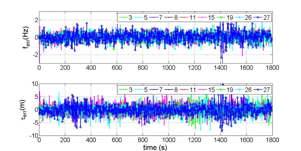3.4.1 Clock effects on prediction errors A time-series of code phase and carrier Doppler prediction errors for a stationary user scenario is shown in Figure 3-12.