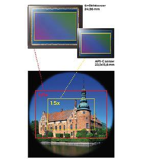 Image senor A semiconductor component, CCD or CMOS The size of the pixels plus the resolution