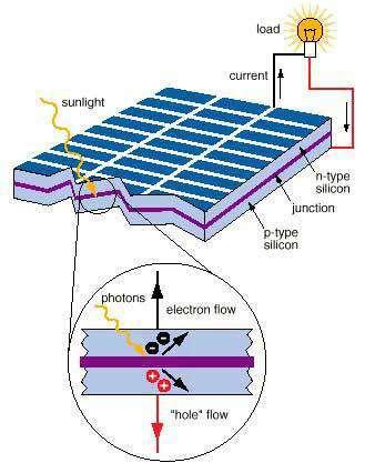 Figure 3.1 Basic Structure of PV Cell (b) PHOTOVOLTAIC MODULE Due to the low voltage generated in a PV cell (around 0.