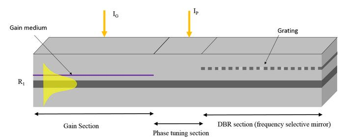 Distributed Bragg Reflector LASER Single-mode by Bragg grating structure Phase