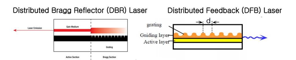 Fabry-Perot(FP) Laser Several Types