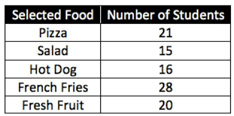 Ava-Taylor is interested in what students are eating for lunch in the school cafeteria. For one week she records the choices of 100 students. The results are displayed in the table below. 4.