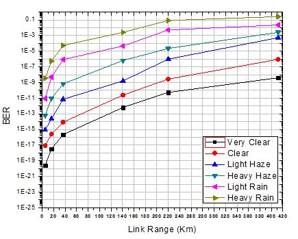 To overcome the impact of attenuation, the Hybrid amplifier (EDFA + SOA) & APD (Avalanche photodiode) are used in this paper. The maximum range under heavy rain is 6.