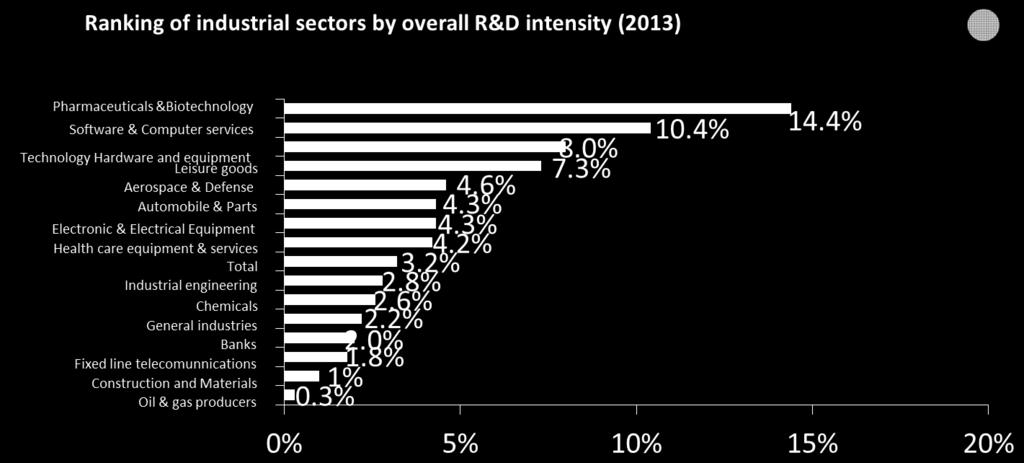 THE PHARMACEUTICAL INDUSTRY SPENDS A GREATER PERCENTAGE OF ITS REVENUE ON RESEARCH & DEVELOPMENT THAN ANY OTHER INDUSTRY Note: R&D intensity refers to R&D spending as percentage of net sales.