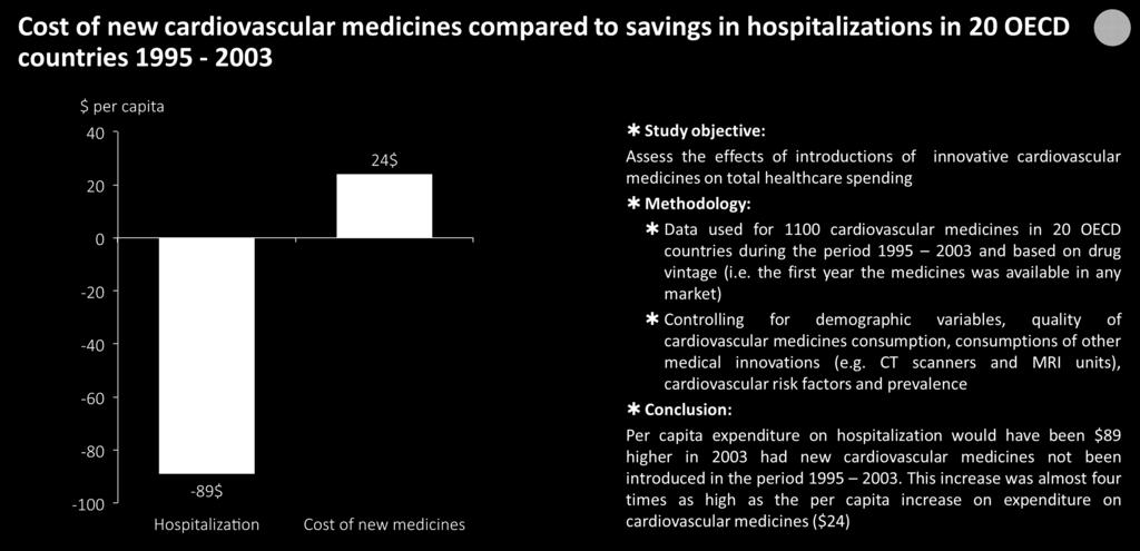 Innovative medicines enable reduction of per capita expenditure on hospitalization Example: Cardiovascular Source: Lichtenberg, F: Have