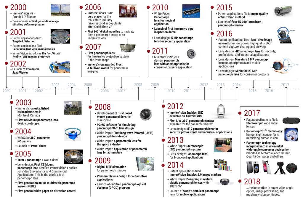 Pascale Nini, President & CEO, Immervision PANOMORPH OPTICAL TECHNOLOGY: A HISTORY OF INNOVATION From the introduction of its first patented panomorph lens design as an upgrade to the