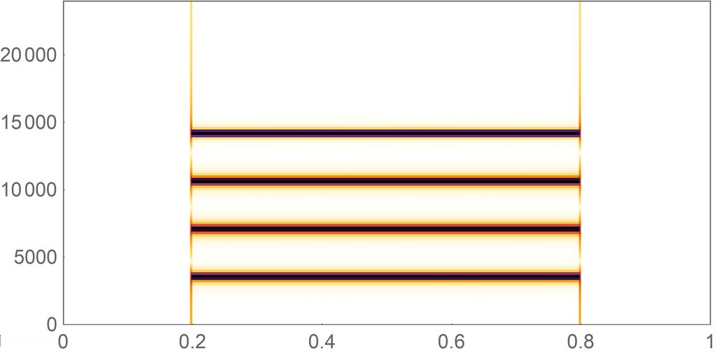 3. Spectrum separation and recombination techniques Figure 3.2: High frequency resolution spectrogram of signal transition Figure 3.