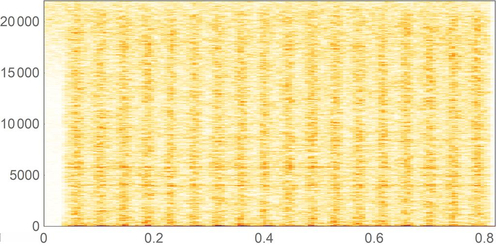 Pitch shifted noise (N a = 2048, N s = 2048, O = 4) Figure 8.
