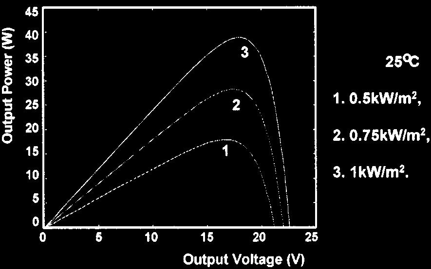 1 (b) typical PV module current-voltage characteristics (a) (b) Fig No.2 characteristic of a PV module with constant irradiation and varying temperature (a) (b) Fig No.