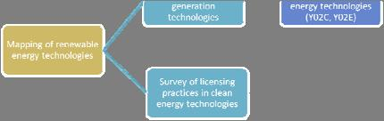 UNEP EPO ICTSD Report on Patents and Clean Energy Peer reviewed by IPCC experts ERI (China) ECN