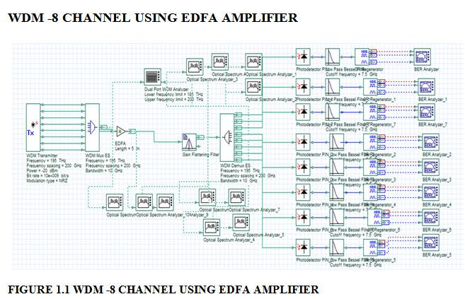 RAMAN AMPLIFER separately by pumping with suitable pumping frequency 980nm for edfa and pumping frequency for raman amplifer is kept 100nm difference from the signal