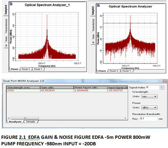 For less input power the gain is higher when compared to higher input power.