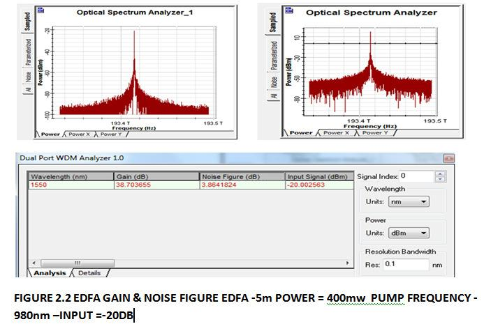 4] shows the input and output spectrum of EDFA amplifer, gain and noise figure values for input power of