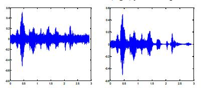 The noisy speech signals are extracted from NOIZEUS database. The noisy database has thirty IEEE sentences produced by 3 male and 3 female speakers.