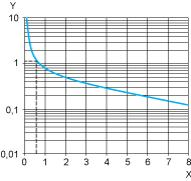Performance Curves Performance Curves A.C. Load Curve 1 Electrical durability of contacts on resistive loading millions of operating cycles X Y Current broken in A Millions of operating cycles A.C. Load Curve 2 Reduction factor k for inductive loads (applies to values taken from durability curve 1).