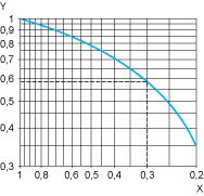 For 0.1 A, curve 1 indicates a durability of approximately 1.5 million operating cycles.