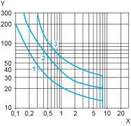 D. C. Load Limit Curve X Current in A Y Voltage in V 1 L/R