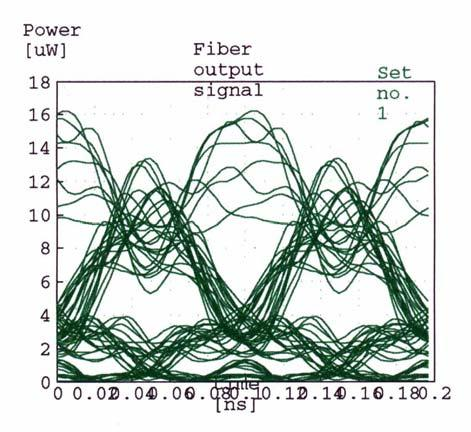 930 Fig. 5. Effects of chromatic dispersion in a PMD single fibre optic. 4.2.