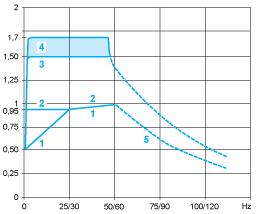 (2) The nominal motor frequency and the maximum output frequency can be adjusted from 0.5 to 400 Hz.