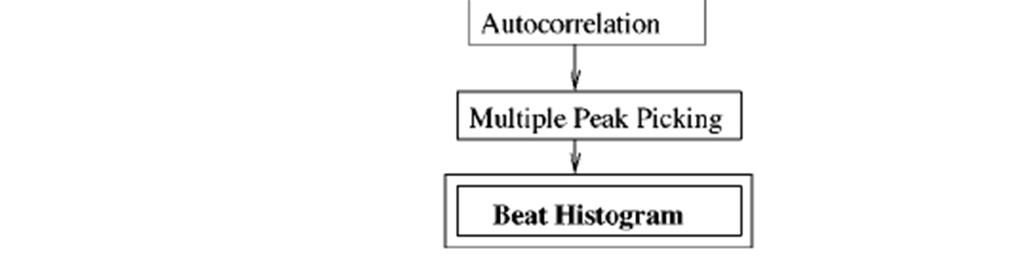 Rhythmic Content Features 16 Beat detection flowchart Beat: the sequence