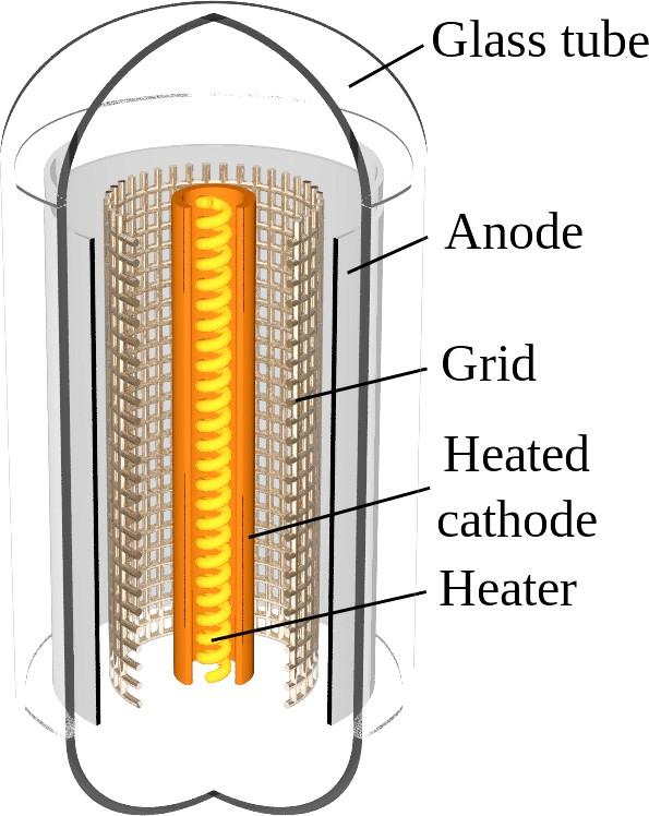 Vacuum tube triodes 3 Control plate / grid between cathode and anode Negative bias repels electrons; reduces
