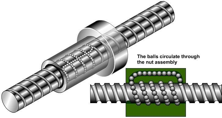 Ball Screws Ball screws are actuators. Actuators convert an input into motion. Ball screws convert rotary motion into linear motion and vice versa.
