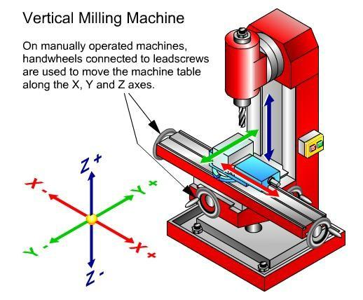 As the lead screw is rotated, it moves the part of the machine that is attached to it. A machine tool may have three or more lead screws moving