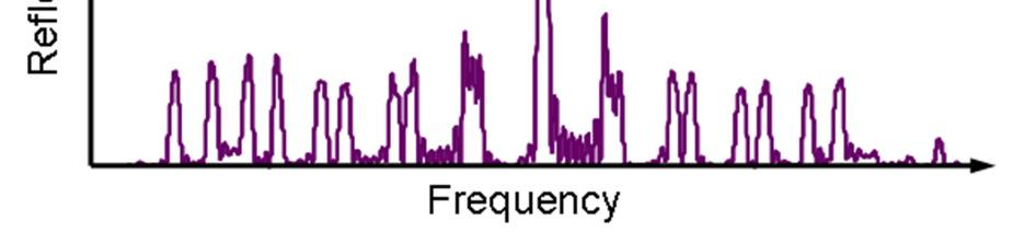 Each of the diagonal bands in the figure corresponds to a particular pair of reflectivity peaks from either reflector being aligned. When a different pair of reflectivity peaks is aligned, e.g. by changing just one of the reflector currents, a relatively large frequency change occurs (approximately 0.