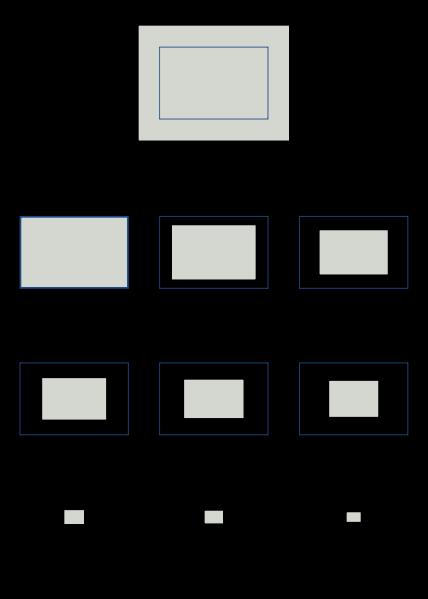Concepts and Definitions Camera Sensor Screen: The actual