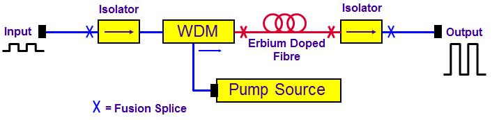 Erbium Doped Fiber Amplifier A pump optical signal is added to an input signal by a WDM coupler Within a length of doped fiber part of the pump energy is transferred to the