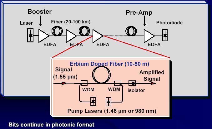 Optically Amplified Systems EDFA
