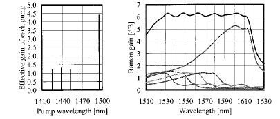Gain Flatting At 1550 nm window, the peak wavelength of Raman gain profile is 100 nm larger than the pump wavelength.