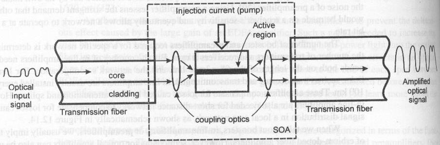 Semiconductor optical amplifier (SOA) Principle