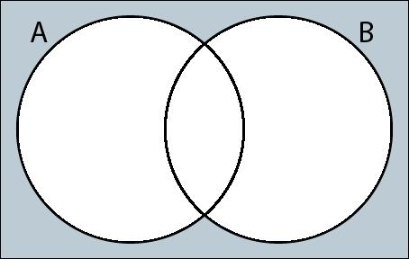 Q1 Use set notation to describe the shaded area in each Venn diagram.